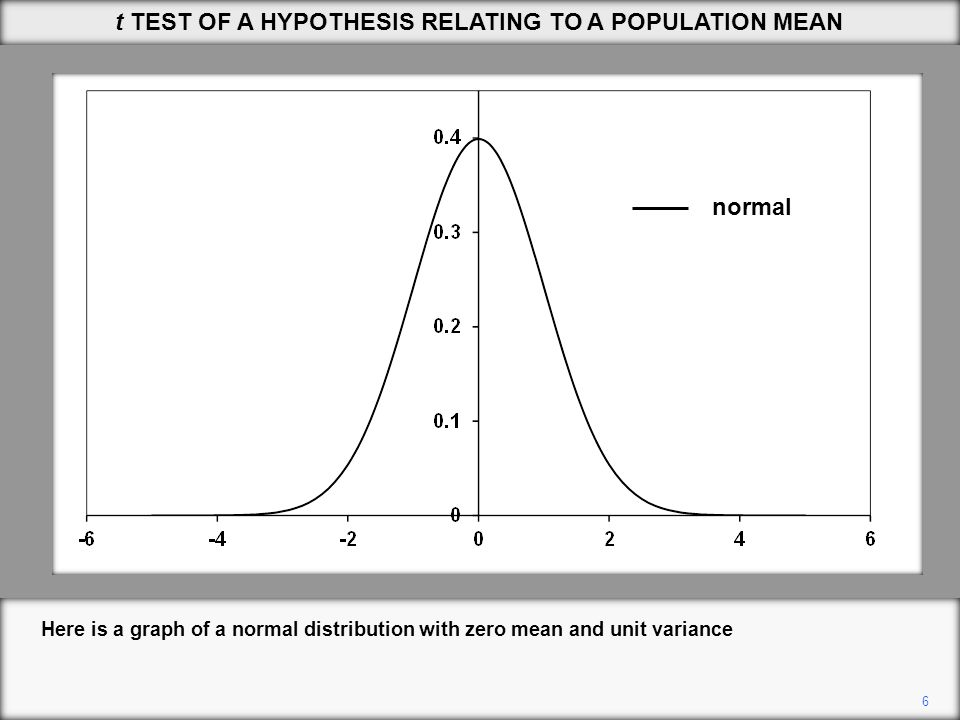 normal distribution and population mean