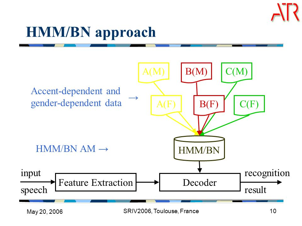May 20, 2006 SRIV2006, Toulouse, France10 input speech HMM/BN approach Accent-dependent and gender-dependent data A(M)B(M)C(M) C(F) HMM/BN Feature ExtractionDecoder HMM/BN AM → recognition result B(F)A(F) →