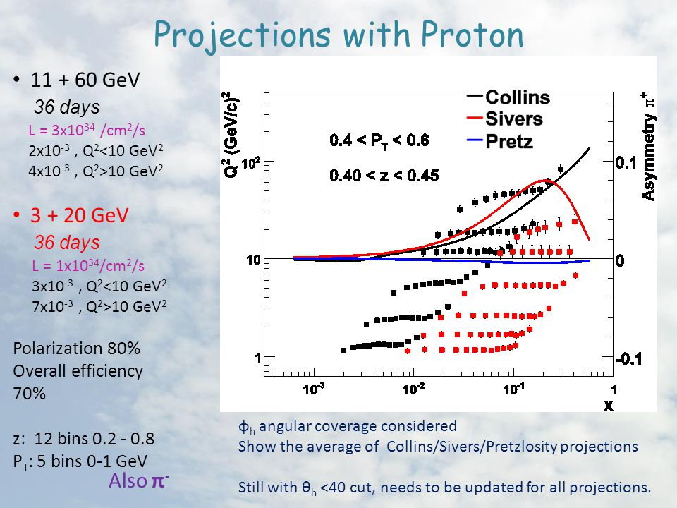 Projections with Proton GeV 36 days L = 3x10 34 /cm 2 /s 2x10 -3, Q 2 <10 GeV 2 4x10 -3, Q 2 >10 GeV GeV 36 days L = 1x10 34 /cm 2 /s 3x10 -3, Q 2 <10 GeV 2 7x10 -3, Q 2 >10 GeV 2 Polarization 80% Overall efficiency 70% z: 12 bins P T : 5 bins 0-1 GeV φ h angular coverage considered Show the average of Collins/Sivers/Pretzlosity projections Still with θ h <40 cut, needs to be updated for all projections.