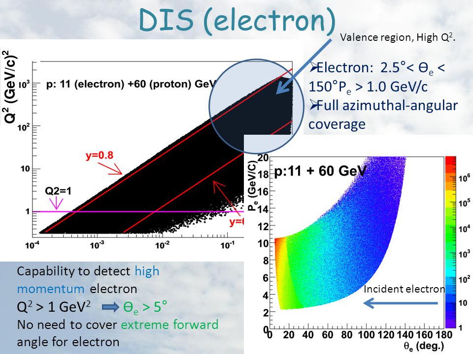 DIS (electron)  Electron: 2.5° 1.0 GeV/c  Full azimuthal-angular coverage DIS cut: Q 2 > 1 GeV 2 W > 2.3 GeV 0.8 > y > 0.05 Capability to detect high momentum electron Q 2 > 1 GeV 2 ϴ e > 5° No need to cover extreme forward angle for electron Incident electron Valence region, High Q 2.