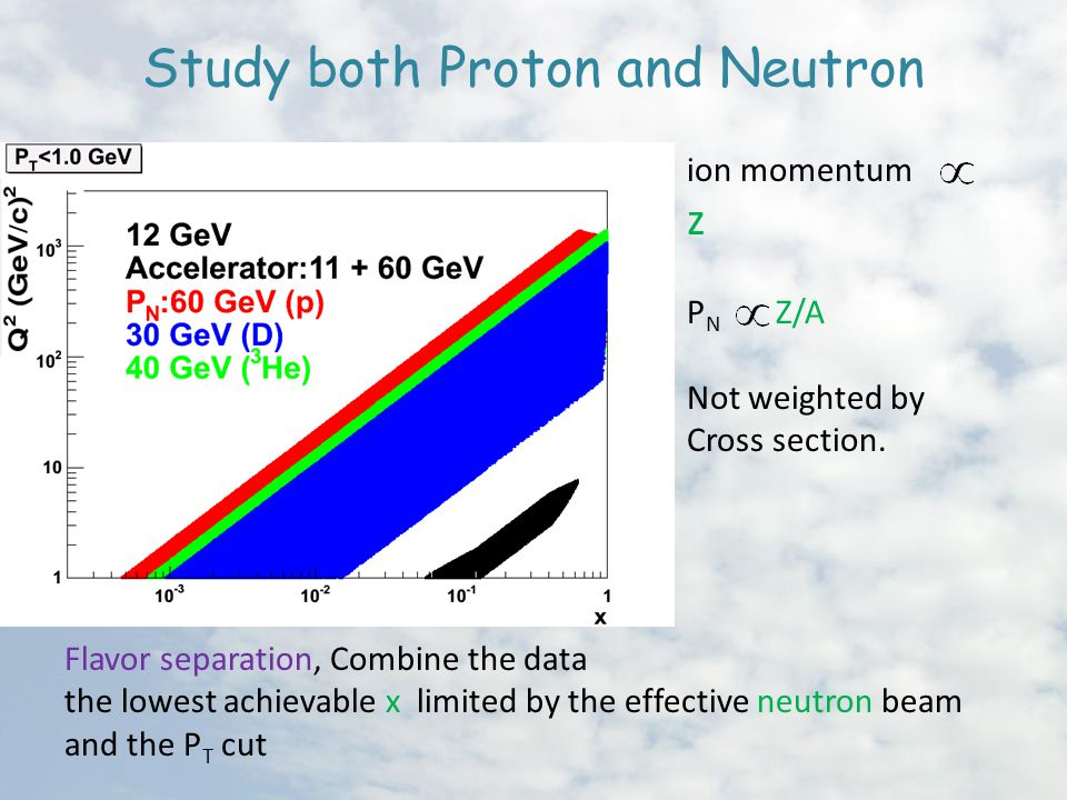 Study both Proton and Neutron ion momentum z P N Z/A Not weighted by Cross section.