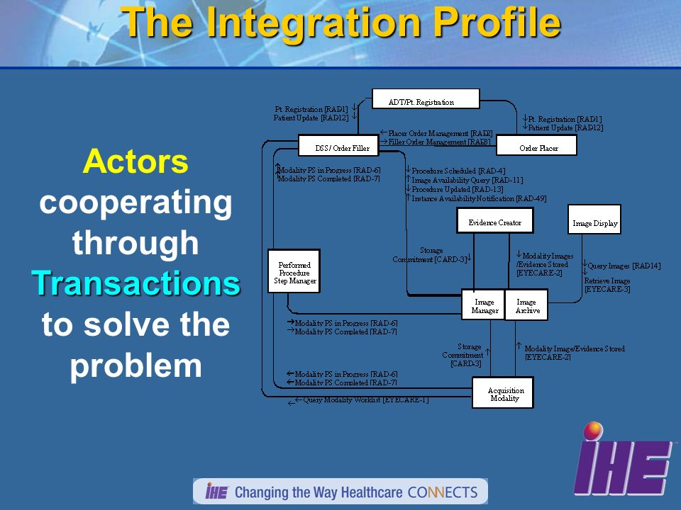 14 The Integration Profile Transactions Actors cooperating through Transactions to solve the problem