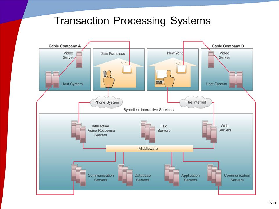 Transaction Processing Systems 7-11