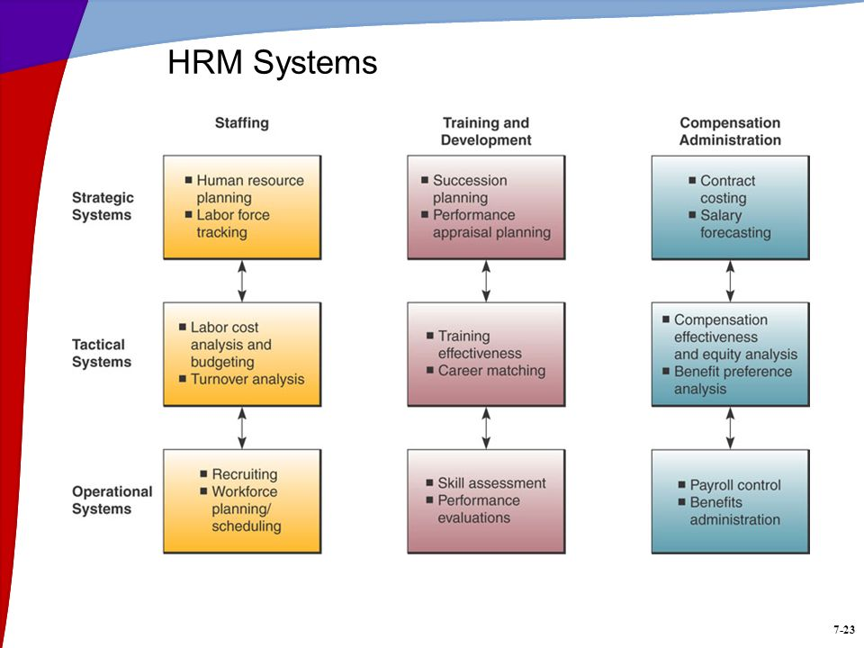 7-23 HRM Systems