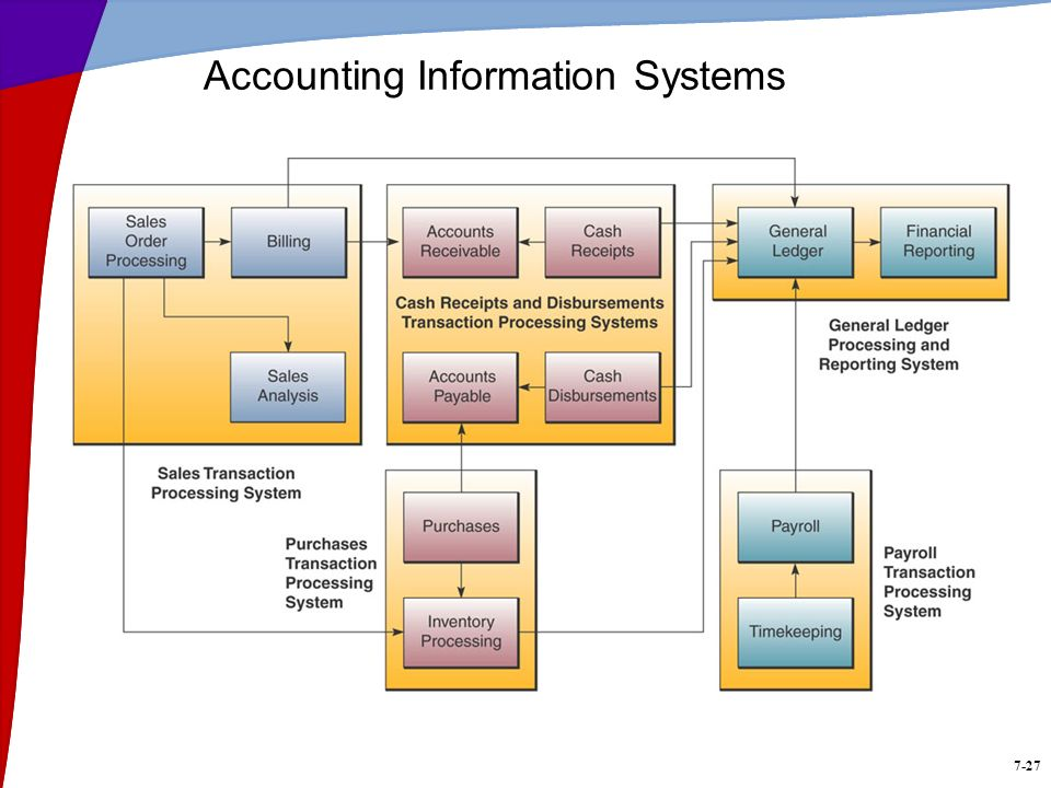 7-27 Accounting Information Systems