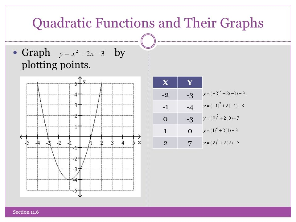 Quadratic Functions and Their Graphs Graph by plotting points.