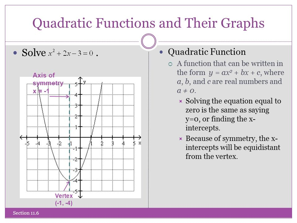Quadratic Functions and Their Graphs Solve.