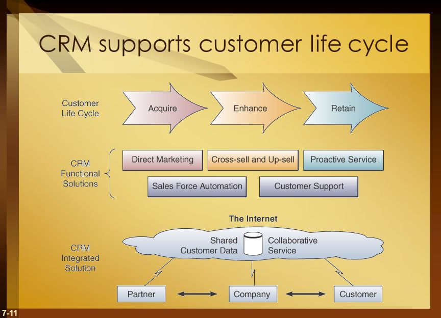 7-11 CRM supports customer life cycle