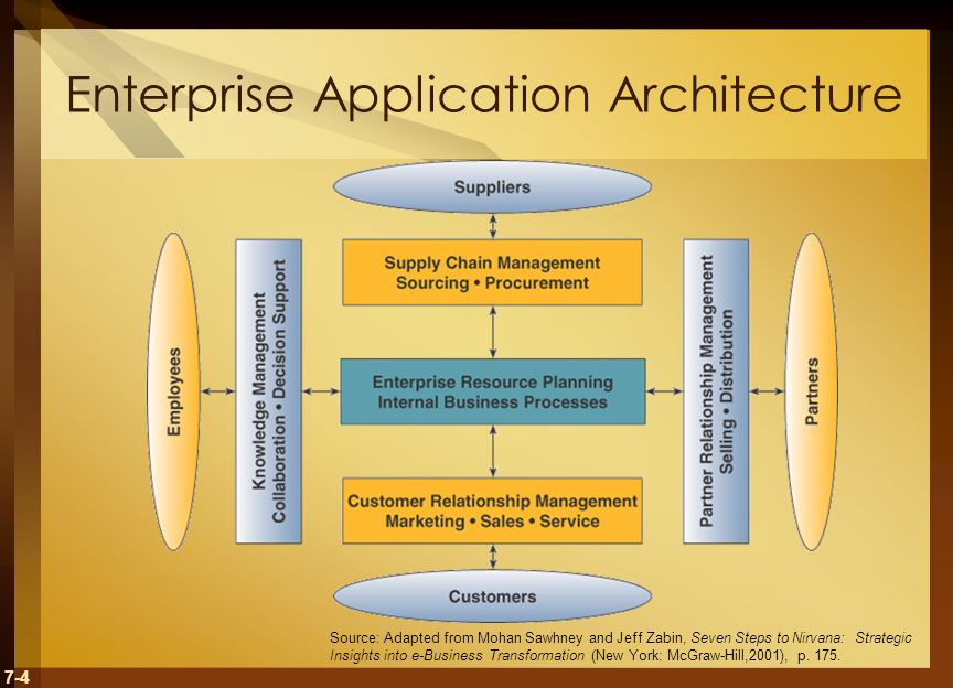 7-4 Enterprise Application Architecture Source: Adapted from Mohan Sawhney and Jeff Zabin, Seven Steps to Nirvana: Strategic Insights into e-Business Transformation (New York: McGraw-Hill,2001), p.