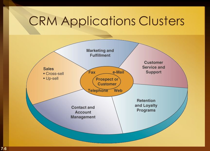 7-6 CRM Applications Clusters
