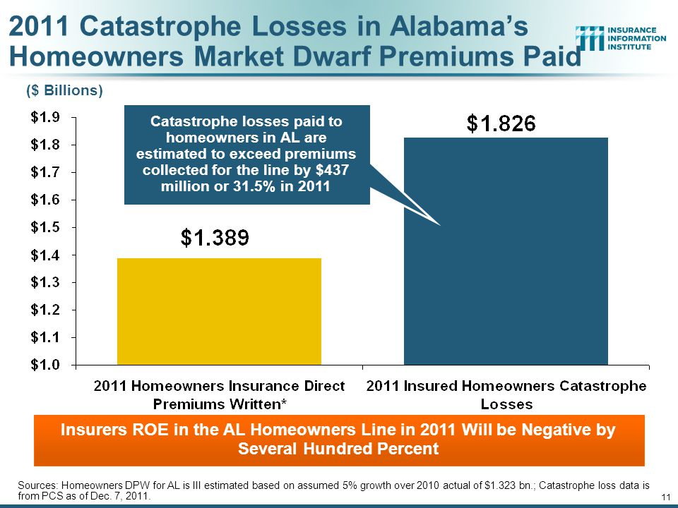 2011 Catastrophe Losses in Alabama's Homeowners Market Dwarf Premiums Paid Sources: Homeowners DPW for AL is III estimated based on assumed 5% growth over 2010 actual of $1.323 bn.; Catastrophe loss data is from PCS as of Dec.