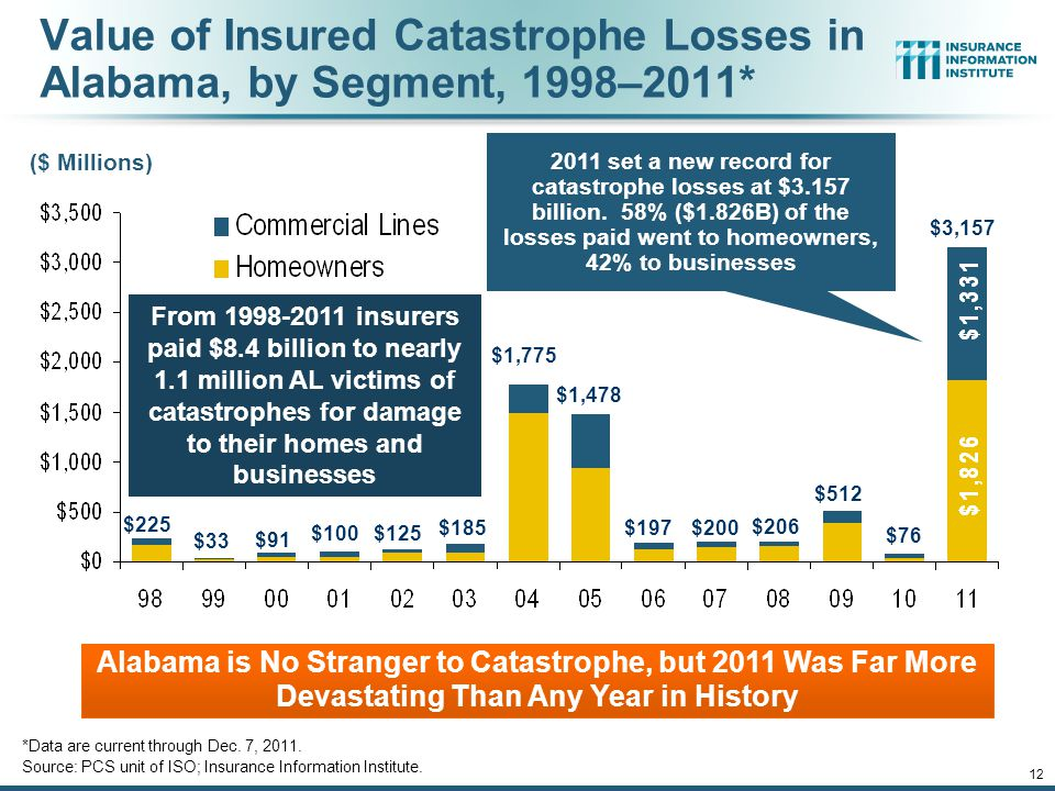 12/01/09 - 9pmeSlide – P6466 – The Financial Crisis and the Future of the P/C 12 Value of Insured Catastrophe Losses in Alabama, by Segment, 1998–2011* *Data are current through Dec.