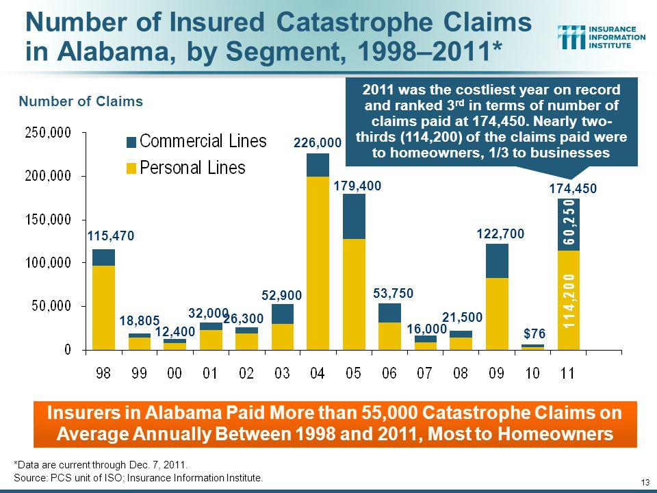 12/01/09 - 9pmeSlide – P6466 – The Financial Crisis and the Future of the P/C 13 Number of Insured Catastrophe Claims in Alabama, by Segment, 1998–2011* *Data are current through Dec.