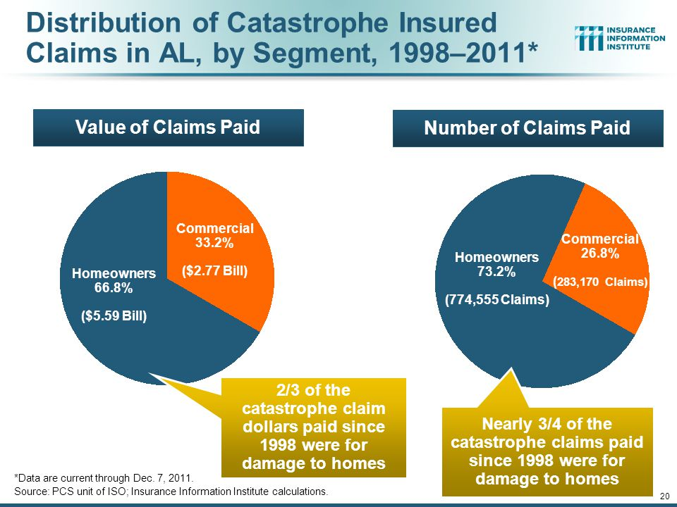12/01/09 - 9pmeSlide – P6466 – The Financial Crisis and the Future of the P/C 20 Distribution of Catastrophe Insured Claims in AL, by Segment, 1998–2011* Value of Claims Paid Commercial 26.8% ( 283,170 Claims) Homeowners 73.2% (774,555 Claims) Number of Claims Paid Commercial 33.2% ($2.77 Bill) Homeowners 66.8% ($5.59 Bill) *Data are current through Dec.