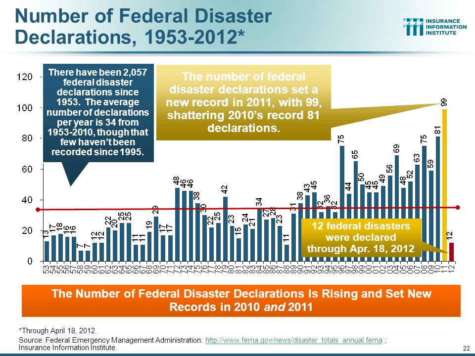 Number of Federal Disaster Declarations, * *Through April 18, 2012.