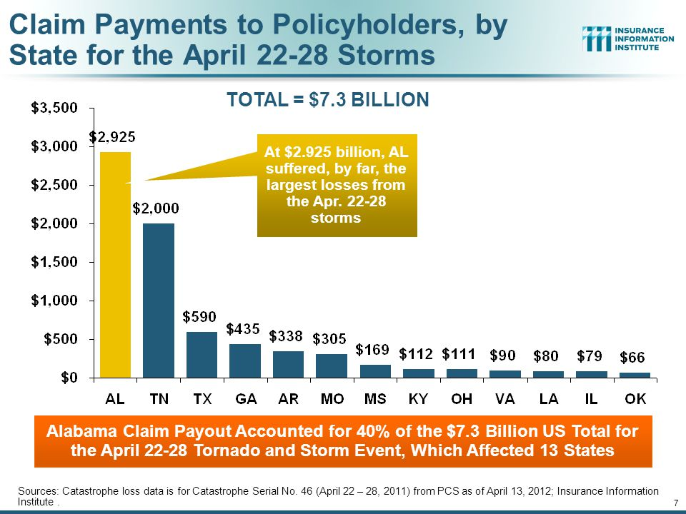 Claim Payments to Policyholders, by State for the April Storms Alabama Claim Payout Accounted for 40% of the $7.3 Billion US Total for the April Tornado and Storm Event, Which Affected 13 States 7 Sources: Catastrophe loss data is for Catastrophe Serial No.