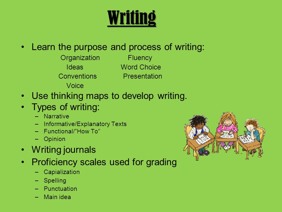 Writing Learn the purpose and process of writing: Organization Fluency Ideas Word Choice Conventions Presentation Voice Use thinking maps to develop writing.