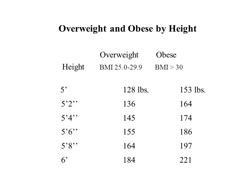 Overweight Obese Height BMI BMI > 30 5'128 lbs.153 lbs.