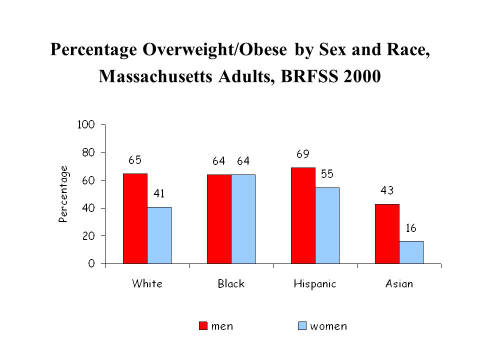 Percentage Overweight/Obese by Sex and Race, Massachusetts Adults, BRFSS 2000
