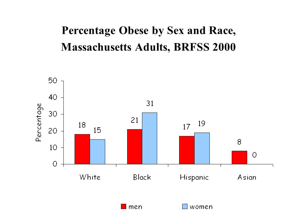 Percentage Obese by Sex and Race, Massachusetts Adults, BRFSS 2000