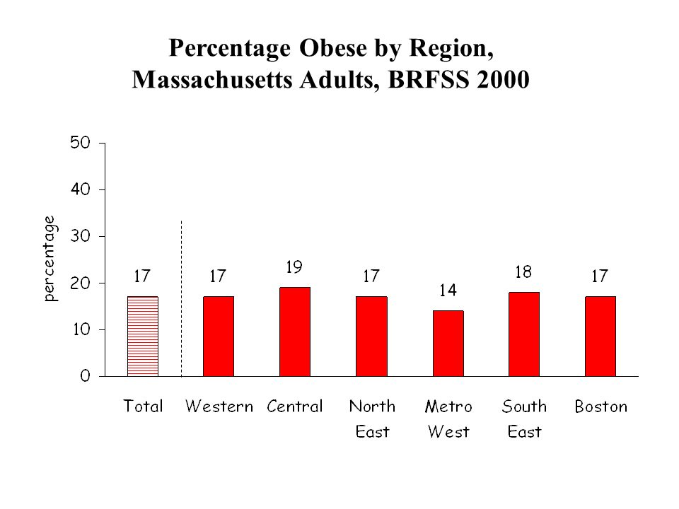 Percentage Obese by Region, Massachusetts Adults, BRFSS 2000