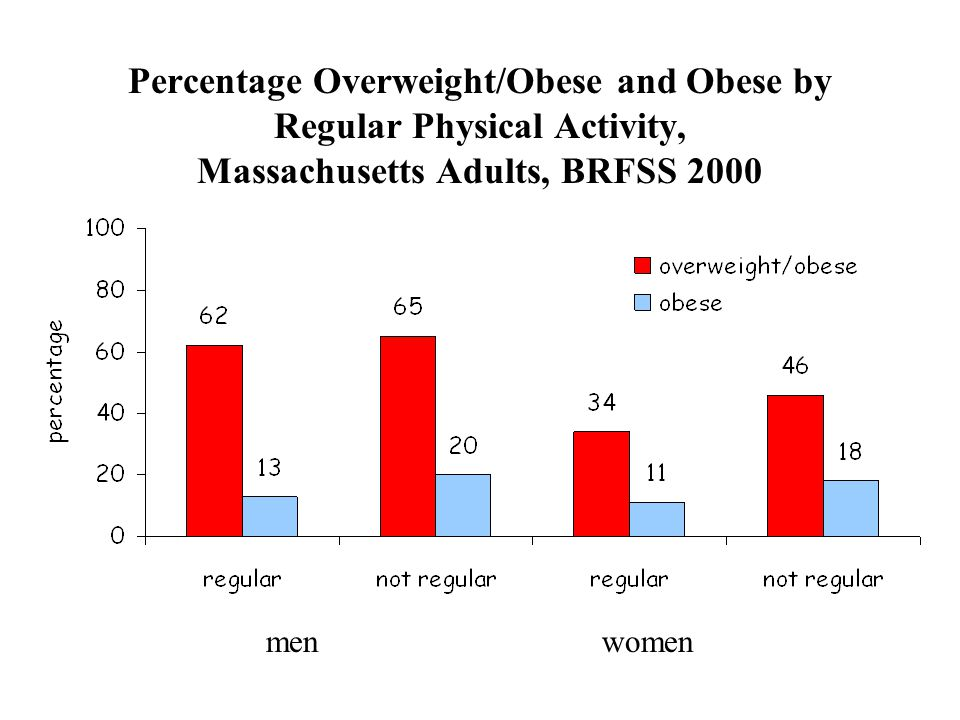 Percentage Overweight/Obese and Obese by Regular Physical Activity, Massachusetts Adults, BRFSS 2000 menwomen