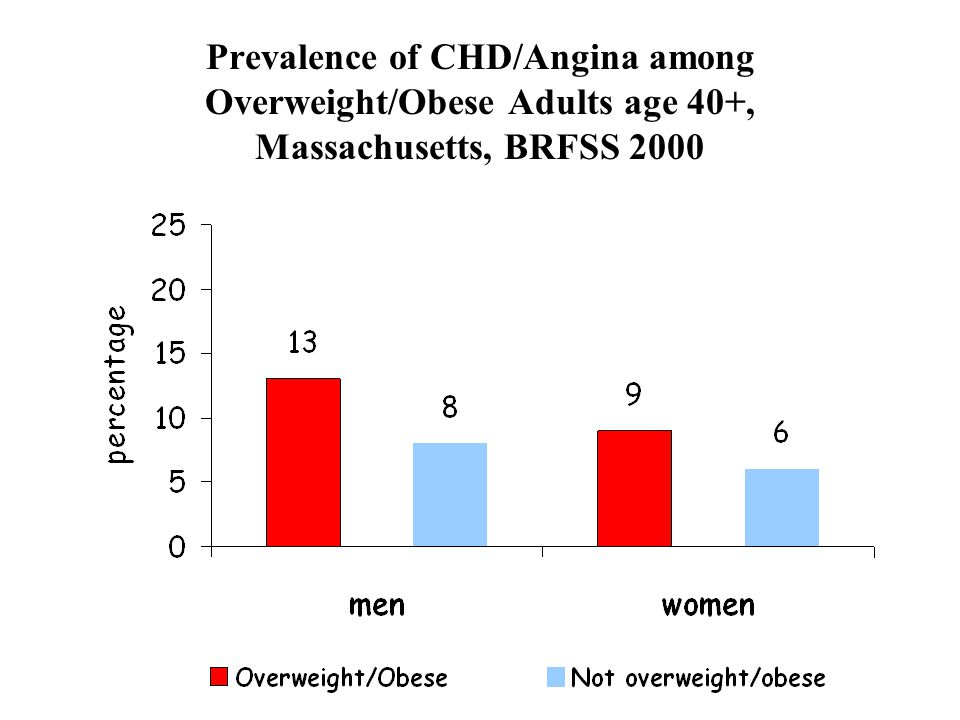 Prevalence of CHD/Angina among Overweight/Obese Adults age 40+, Massachusetts, BRFSS 2000