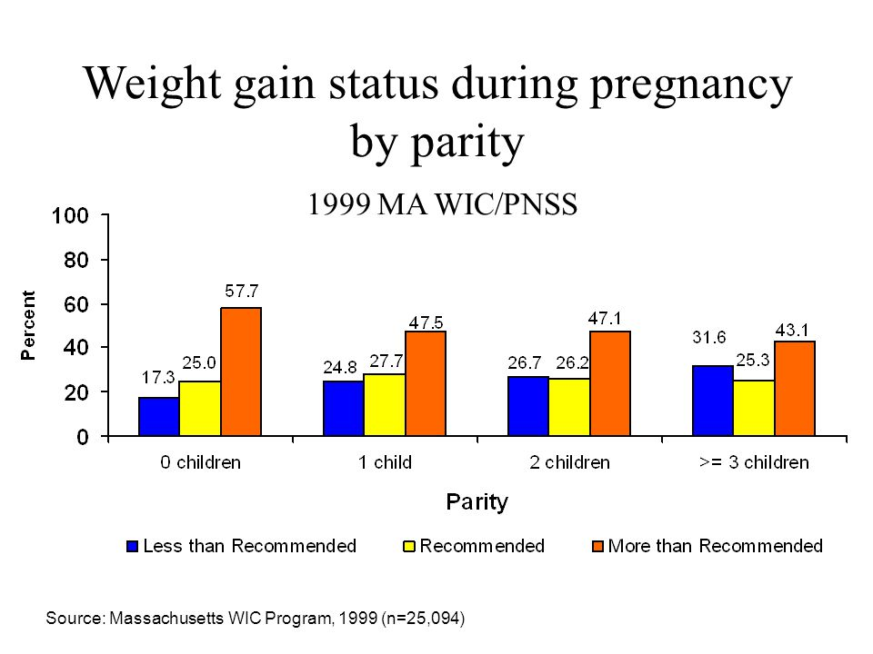 Weight gain status during pregnancy by parity 1999 MA WIC/PNSS Source: Massachusetts WIC Program, 1999 (n=25,094)