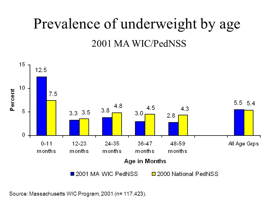 Prevalence of underweight by age 2001 MA WIC/PedNSS Source: Massachusetts WIC Program, 2001 (n= 117,423).