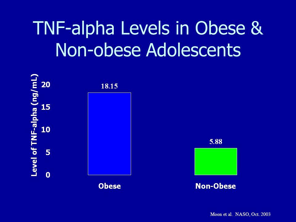 TNF-alpha Levels in Obese & Non-obese Adolescents Moon et al. NASO, Oct. 2003