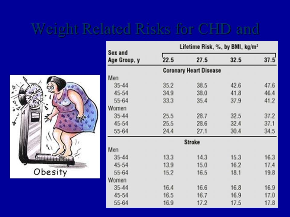 Weight Related Risks for CHD and Stroke