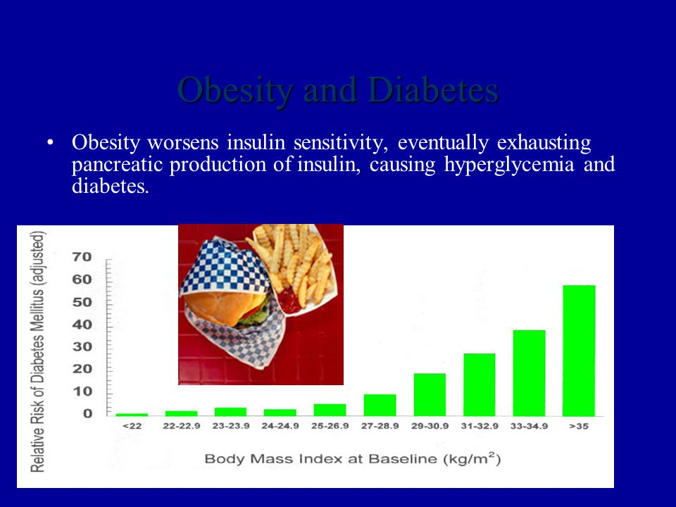 Obesity and Diabetes Obesity worsens insulin sensitivity, eventually exhausting pancreatic production of insulin, causing hyperglycemia and diabetes.