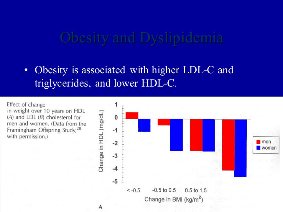 Obesity and Dyslipidemia Obesity is associated with higher LDL-C and triglycerides, and lower HDL-C.