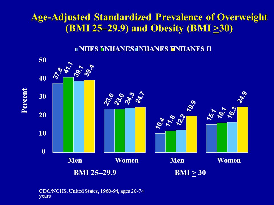 Age-Adjusted Standardized Prevalence of Overweight (BMI 25–29.9) and Obesity (BMI >30) BMI > 30BMI 25–29.9 CDC/NCHS, United States, 1960-94, ages 20-74 years Percent
