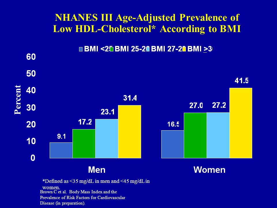 NHANES III Age-Adjusted Prevalence of Low HDL-Cholesterol* According to BMI *Defined as <35 mg/dL in men and <45 mg/dL in women.
