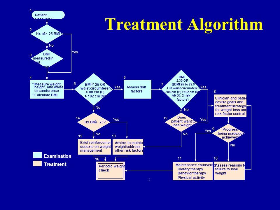 Treatment Algorithm Patient Encounter Hx of 25 BMI.
