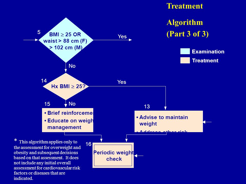 Brief reinforcement Educate on weight management Periodic weight check Advise to maintain weight Address other risk factors 14 15 13 16 5 Yes No Yes No Hx BMI  25.