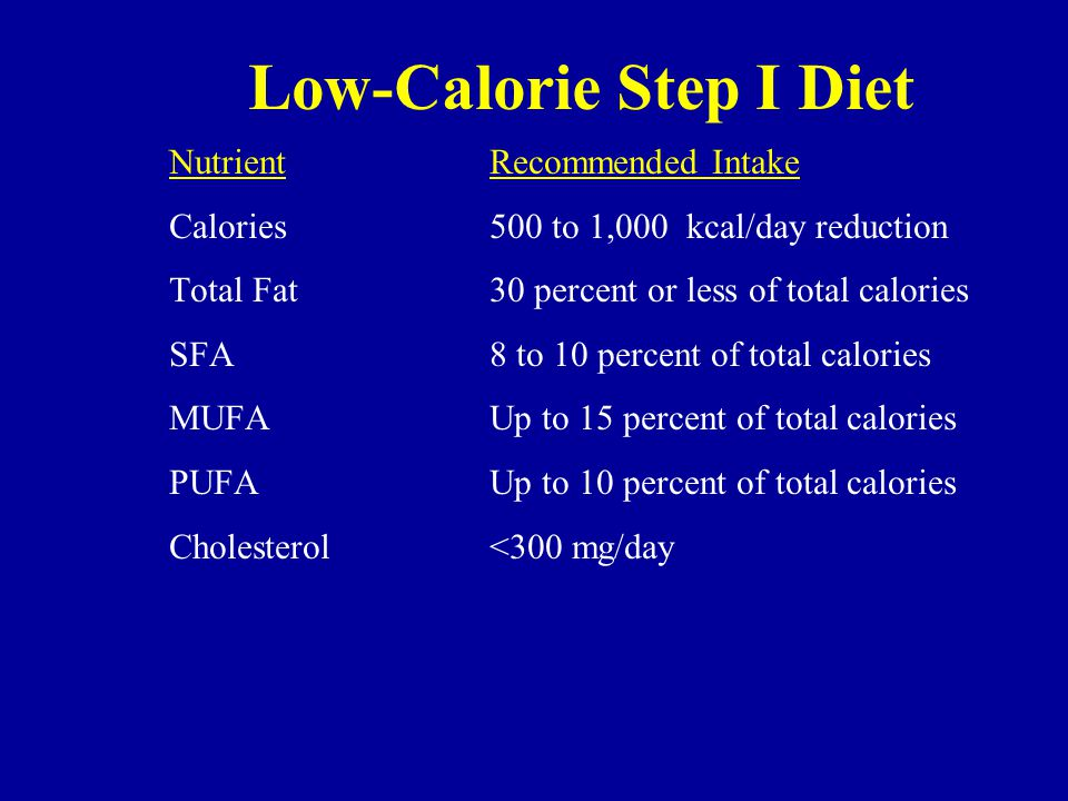Low-Calorie Step I Diet NutrientRecommended Intake Calories500 to 1,000 kcal/day reduction Total Fat30 percent or less of total calories SFA8 to 10 percent of total calories MUFA Up to 15 percent of total calories PUFAUp to 10 percent of total calories Cholesterol<300 mg/day