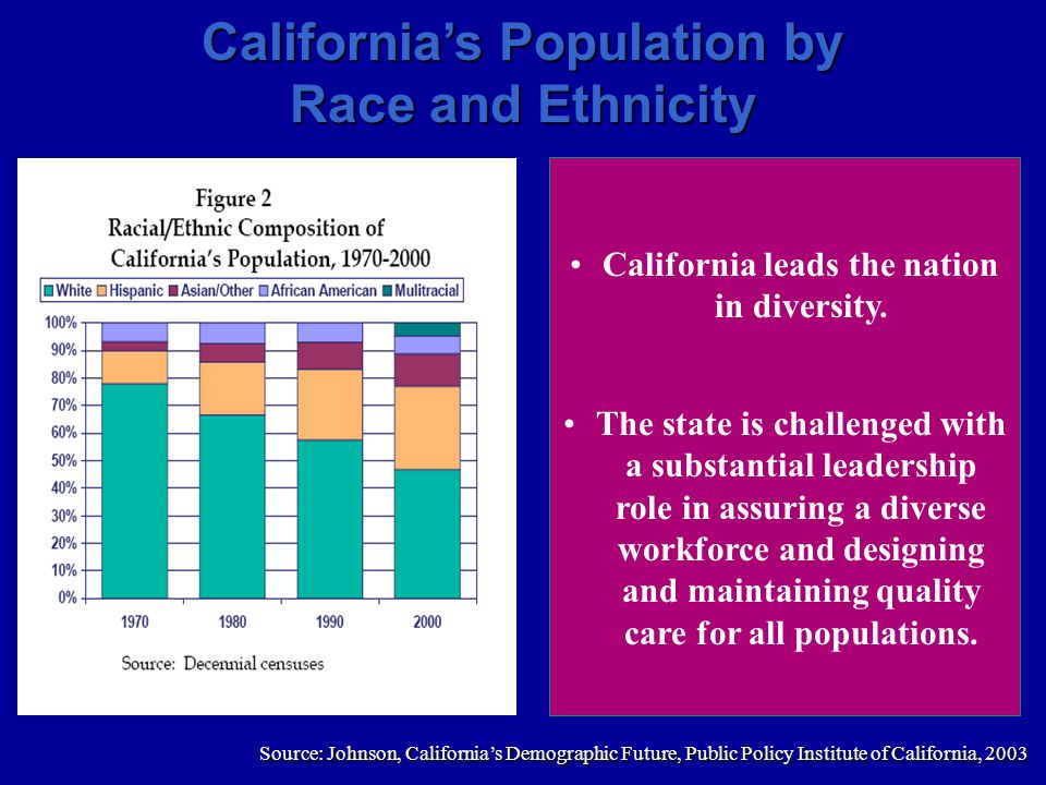 Source: Johnson, California's Demographic Future, Public Policy Institute of California, 2003 California's Population by Race and Ethnicity California leads the nation in diversity.