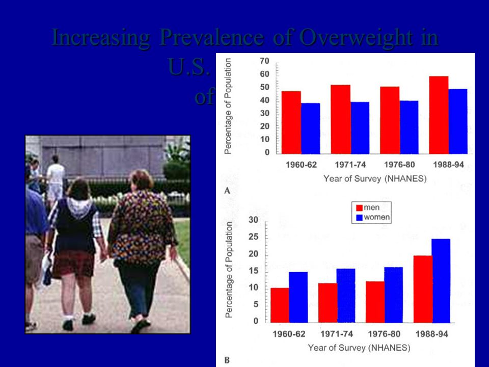 Increasing Prevalence of Overweight in U.S. Adults and of Obesity