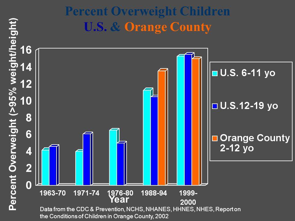Percent Overweight Children U.S.