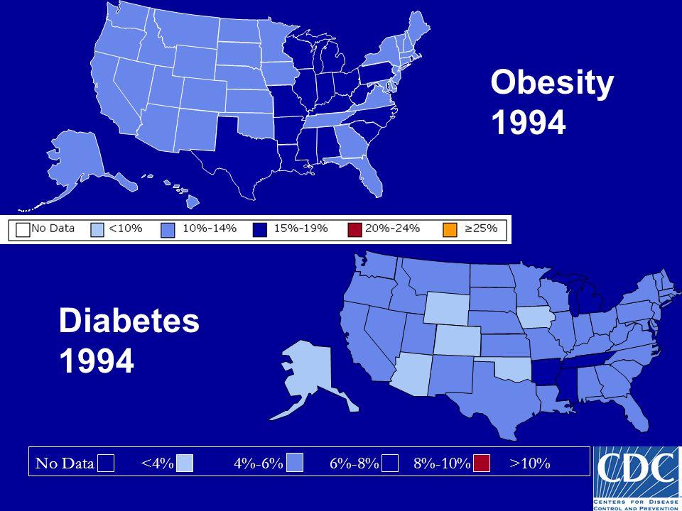 Obesity 1994 No Data 10% Diabetes 1994
