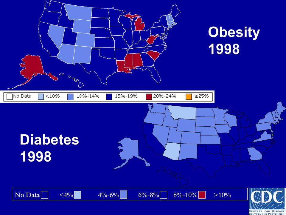 Obesity 1998 No Data 10% Diabetes 1998