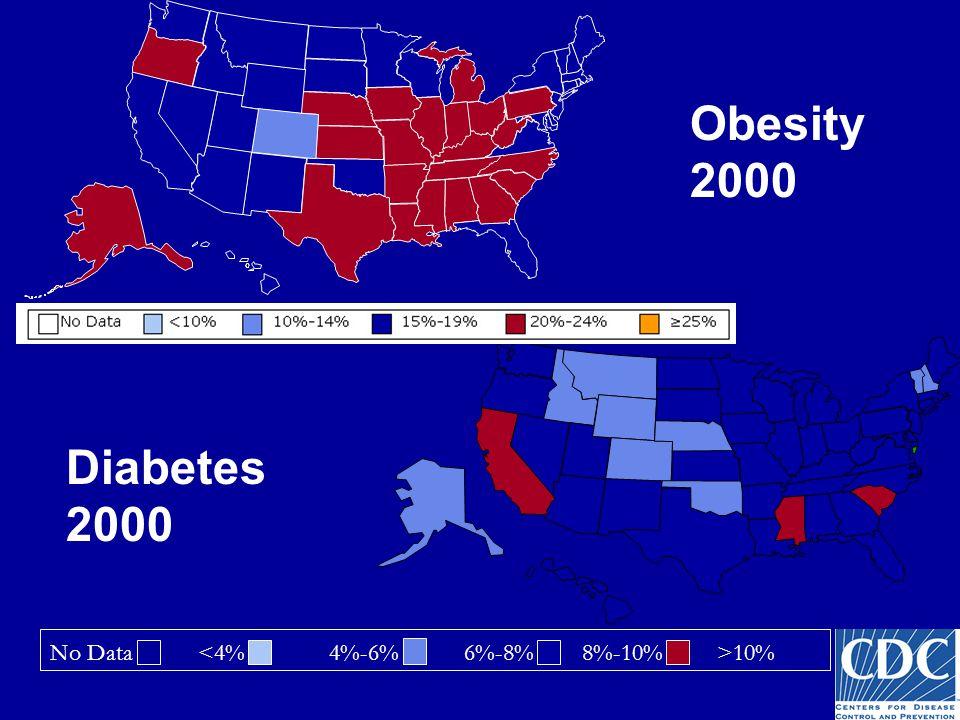 Obesity 2000 No Data 10% Diabetes 2000