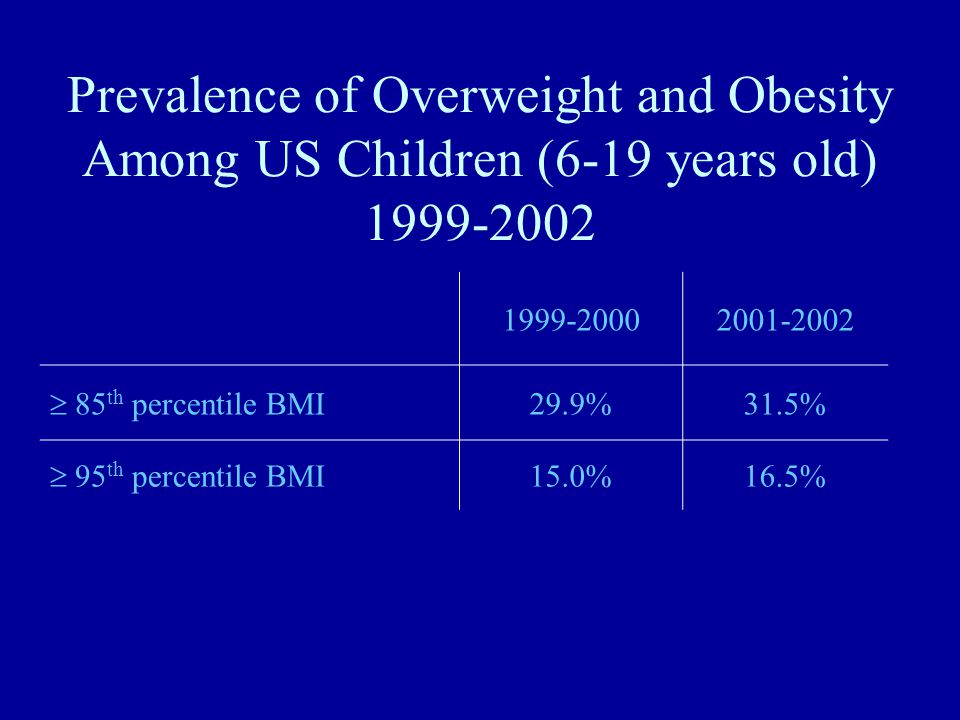 Prevalence of Overweight and Obesity Among US Children (6-19 years old) 1999-2002 1999-20002001-2002  85 th percentile BMI 29.9%31.5%  95 th percentile BMI 15.0%16.5% Source: Hedley et al., JAMA 291:2847-2850, 2004
