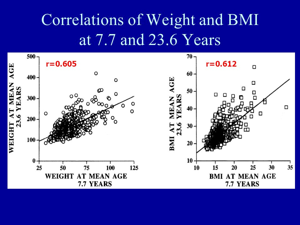 Correlations of Weight and BMI at 7.7 and 23.6 Years Source: Minneapolis Children's BP Study, Circulation 99:1471, 1999 r=0.605r=0.612