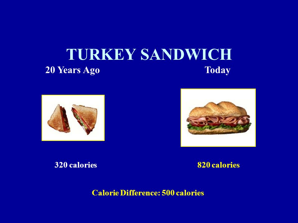 Calorie Difference: 500 calories 820 calories320 calories TURKEY SANDWICH 20 Years AgoToday