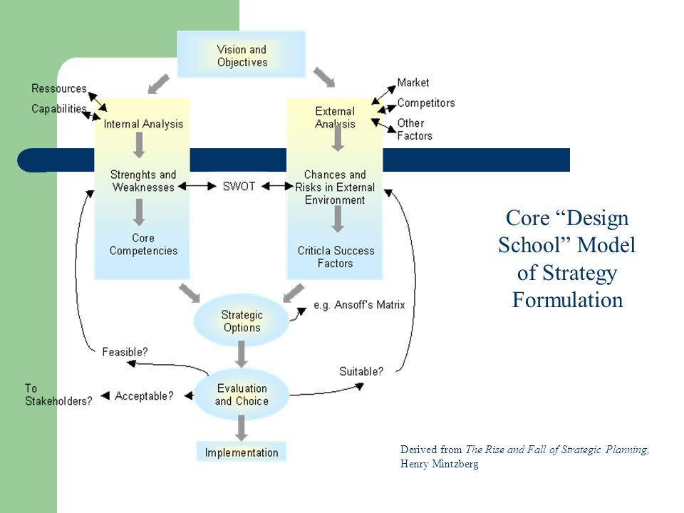 mintzberg strategie modell