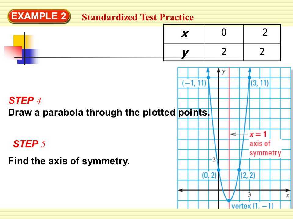 EXAMPLE 2 Standardized Test Practice x 0 2 y 22 STEP 4 Draw a parabola through the plotted points.