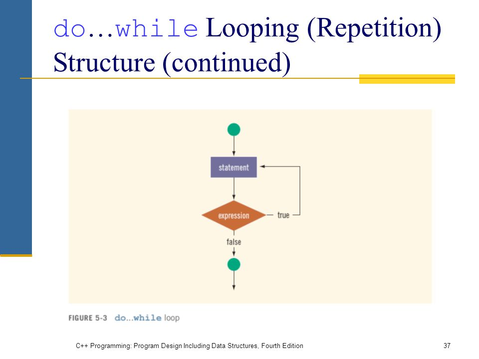 C++ Programming: Program Design Including Data Structures, Fourth Edition37 do … while Looping (Repetition) Structure (continued)